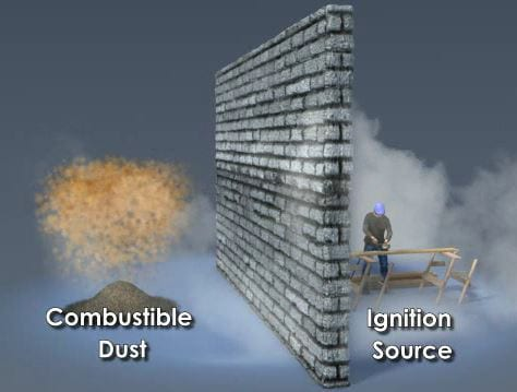 What ignites combustible dust?